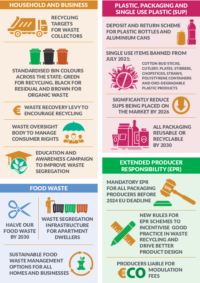Waste infographic 1